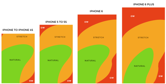 As you can see, the areas of an iPhone that are uncomfortable to use have increased in recent generations (Picture: Quartz)