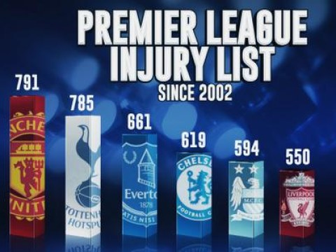This graphic proves Arsenal are most injury prone team in the Premier League