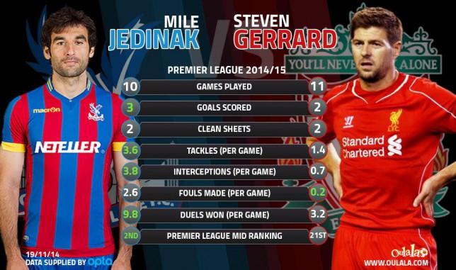Crystal Palace news: Stats show Crystal Palace man Mile