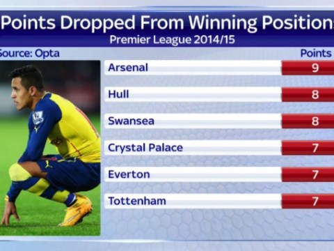 Arsenal have dropped more points from winning positions than any other Premier League club