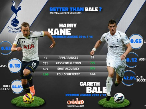 Stats prove in-form Harry Kane is already Tottenham's new Gareth Bale
