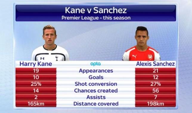 Tottenham Hotspur v Arsenal Premier League: Stats show