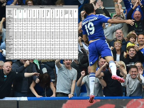 Chelsea have 'most arrests for racist songs in the Premier League era' according to Home Office statistics