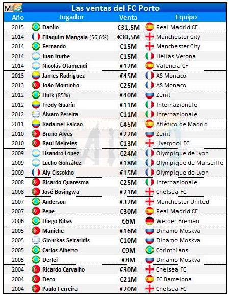 Why transfer kings Porto, and not Tottenham, are really Europe's biggest selling club