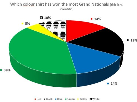 How to pick a Grand National 2015 winner when you don't have a clue