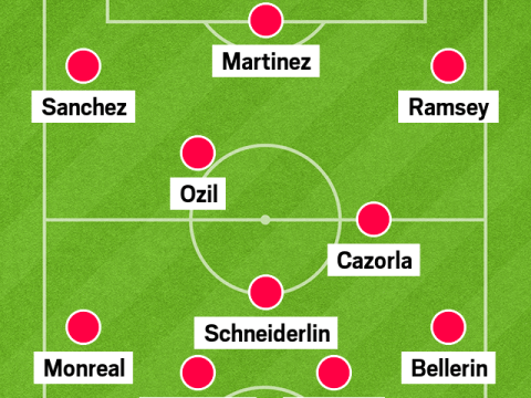 Revealed – the £60million spine Arsenal must blow their transfer kitty on to catch Chelsea