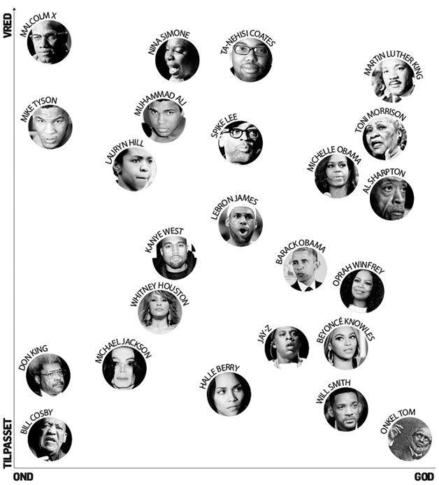 Newspaper Politiken have cfreated a graph rating Black celebrities on a scale of evil