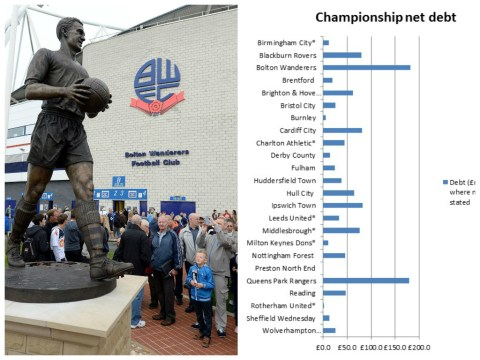 Recent study shows debt in the Championship is now over £1billion as Bolton top the table