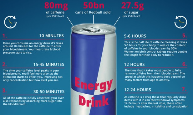 Here is what's misleading about what that '24 hours after drinking an energy drink' infographic tells you
