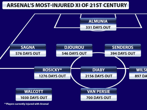 Arsenal XI of most injured players in 21st century released, four still in current squad