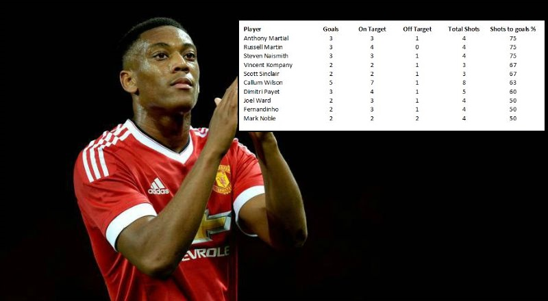 Anthony Martial is the Premier League's most lethal striker (Picture: PA)