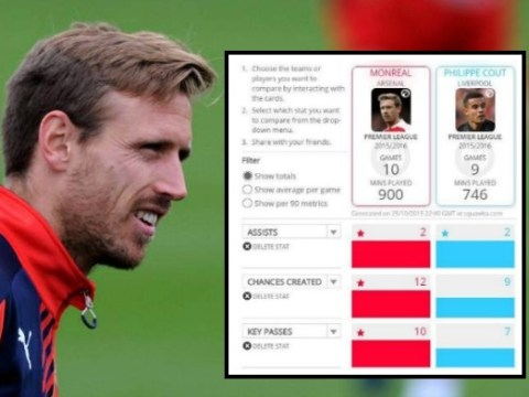 Stats show Arsenal's Nacho Monreal has been more creative than Liverpool's Philippe Coutinho this season