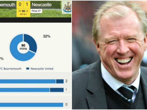 Bournemouth's stats from Newcastle loss are the stuff of FIFA 16 nightmares