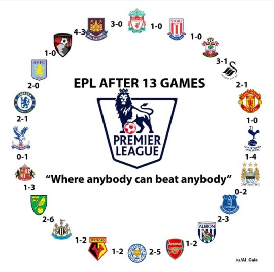 Incredible graphic proves that Premier League is most