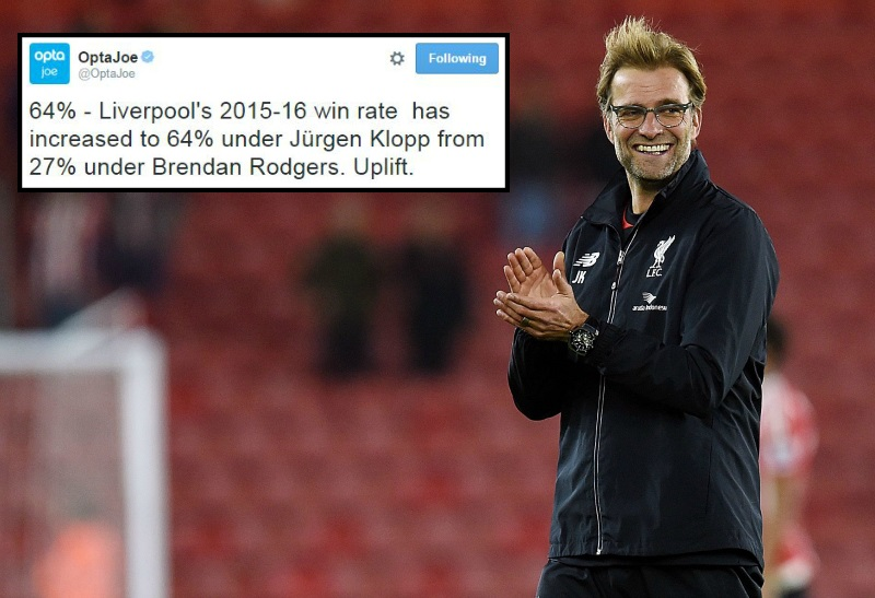 Liverpool's win percentage since Brendan Rodgers left shows the Jurgen Klopp effect is real