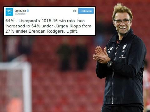 Liverpool's win percentage since Brendan Rodgers left shows the Jurgen Klopp effect is real