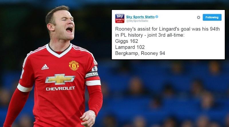 Manchester United star Wayne Rooney matches Arsenal hero Dennis Bergkamp's assist total