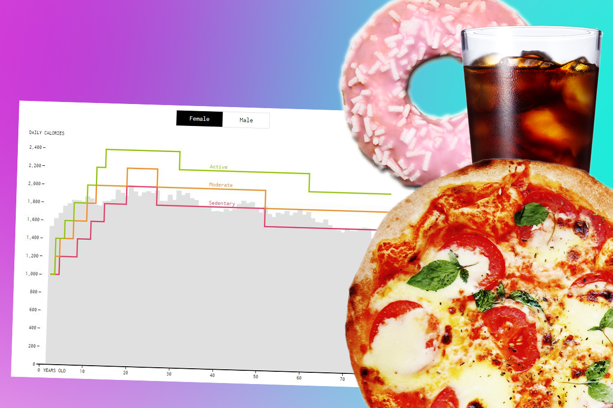 Depressing graph shows how many calories we should be eating for our age