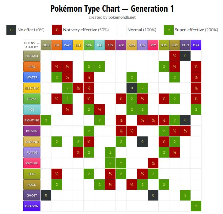 Pokemon Type Chart: Best Pokemon to chose for gym battles