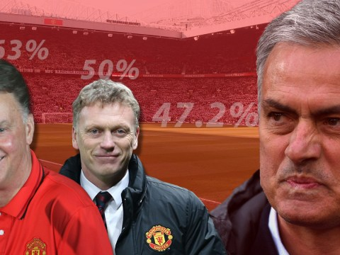 Man Utd defeats mean Jose Mourinho's win percentage is now worse than LvG AND David Moyes
