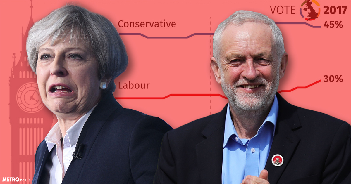 Tory lead over Labour slips in latest election polls