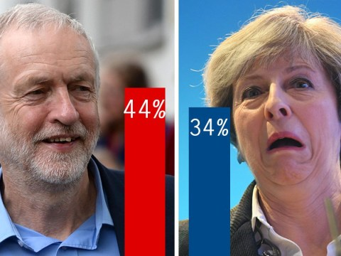Labour overtakes Tories in Welsh polls after Theresa May's manifesto launch