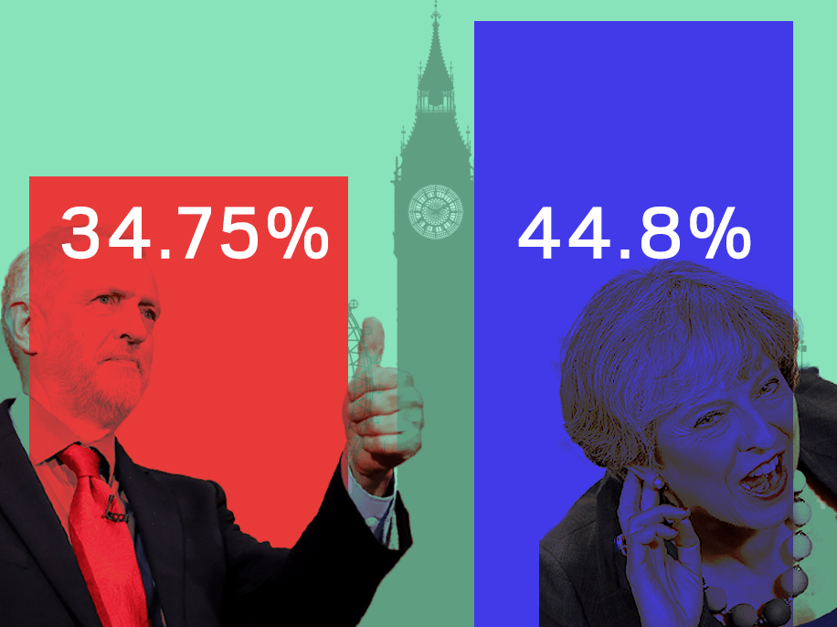 Why is everyone getting so excited about polls? Tories are still way ahead