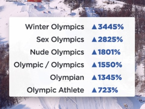 The Winter Olympics has got porn lovers all hot and bothered