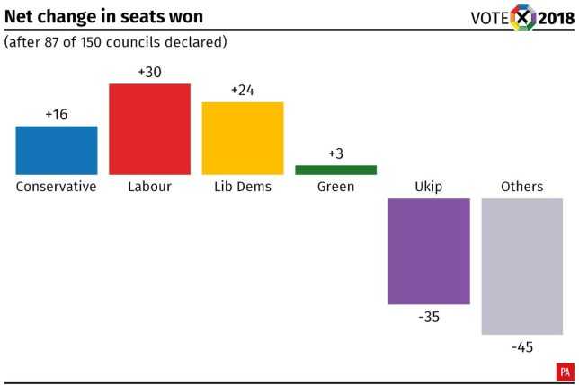RIP Ukip: Party loses vast majority of seats after local elections METRO GRAB taken from: https://twitter.com/ian_a_jones Credit: PA