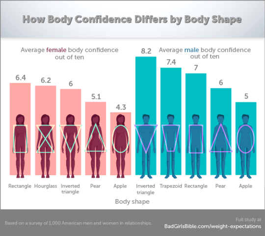 e0fa8fc46 That revealed that people with 'apple' and 'pear' shaped bodies have the  lowest confidence, with women with 'perfect' bodies having roughly the same  level ...