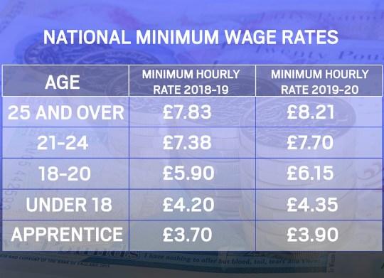 National Minimum Wage and National Living Wage Rates (Graphic: Metro.co.uk)