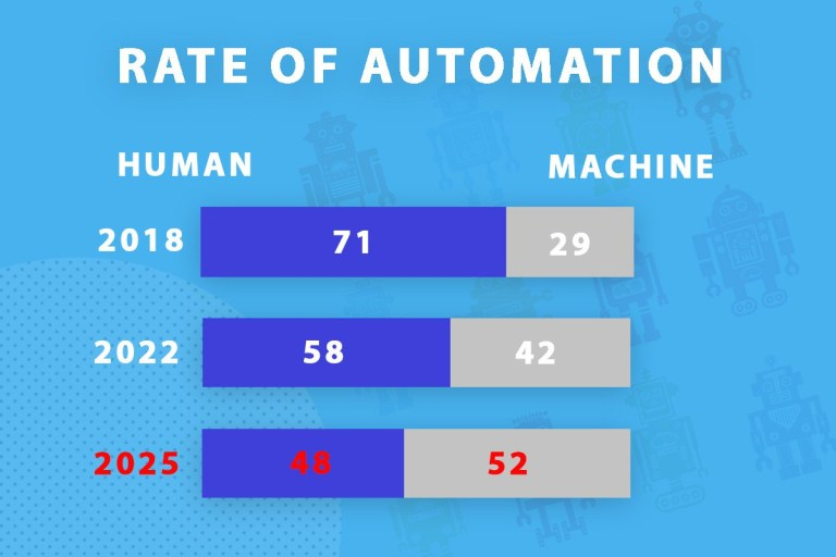 chart showing the rate of automation from 2018 to 2025