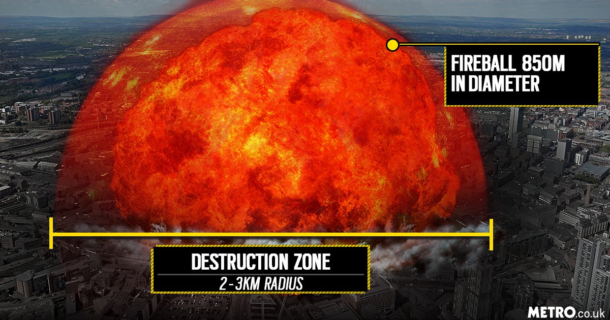 Future of everything Nuclear blast scales