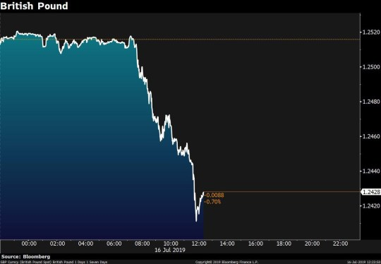 Brexit weakens pound to worst-performing major currency in