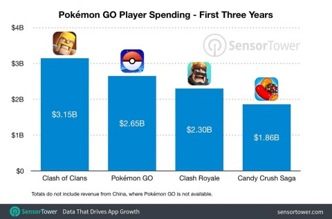 Pokémon GO sales outpacing Candy Crush and Clash Royale