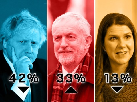 Conservative lead over Labour shrinks in latest General Election poll