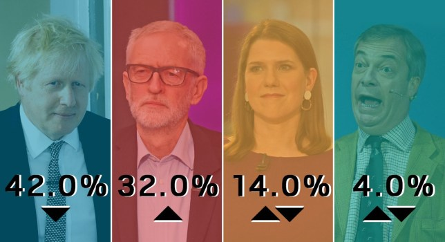 The polls have meant a dramatic shift in Labour's election strategy