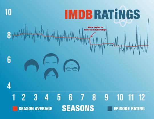 The Big Bang Theory graph