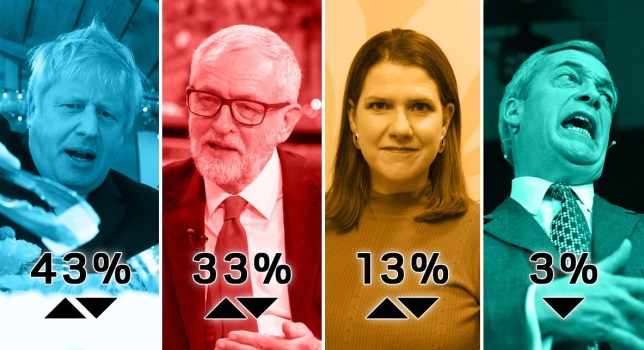 Poll results from 03/12/2019 for the Conservative Party, Labour Party, Liberal Democrats and Brexit Party