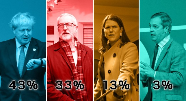 Conservatives maintain 10-point lead over Labour in latest poll