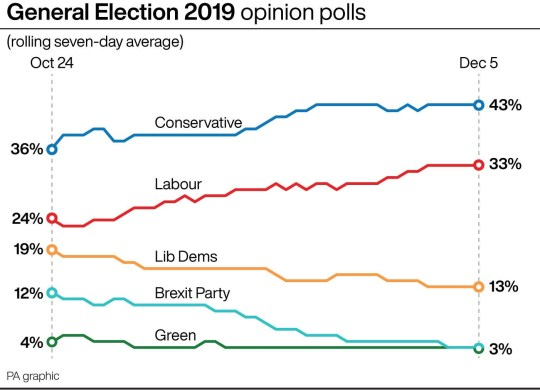 Conservatives on course to defeat Jeremy Corbyn in General Election