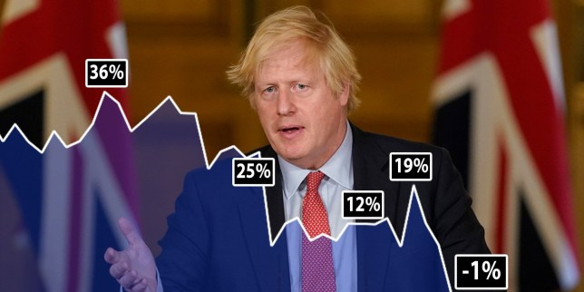 The Prime Minister's approval rate has plummeted, according to the tracker (Picture: PA/ Savanta)