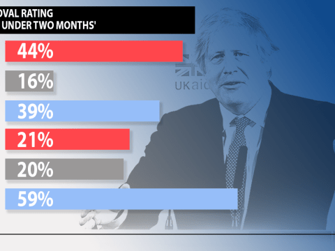 Boris Johnson's approval drops 40 points amid Cummings scandal and care home deaths