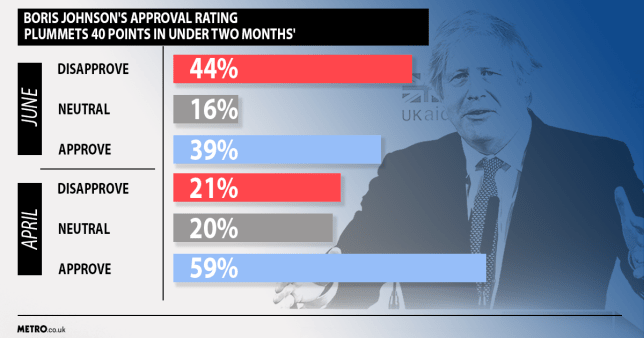 The poll shows support for Mr Johnson's handling of the crisis has dropped dramatically since mid-April