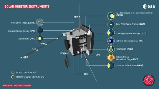 The Solar Orbiter was built in Stevenage (ESA)