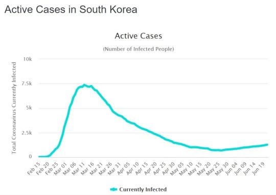 La Corée du Sud confirme la deuxième vague de coronavirus après de nouveaux groupes de cas