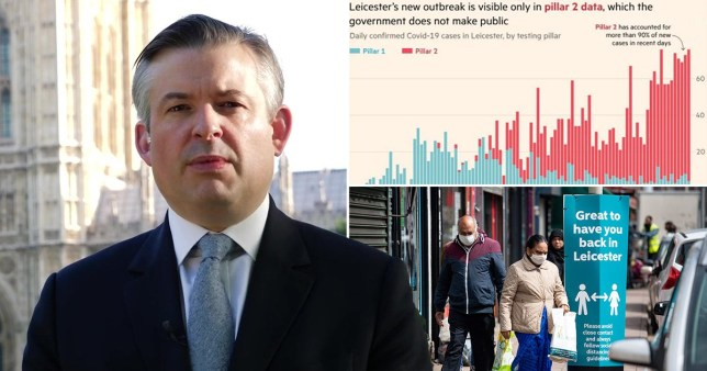 Shadow Health Secretary Jonathan Ashworth, FT data showing a gap in coronavirus testing figures between NHS facilities and other parties and people wearing masks in Leicester, the first UK city to be put on local lockdown