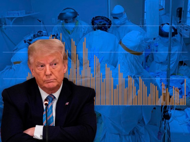 Trump celebrates 'tenfold' drop in death rate on day figure reached four-week high AP - Getty - Metro.co.uk