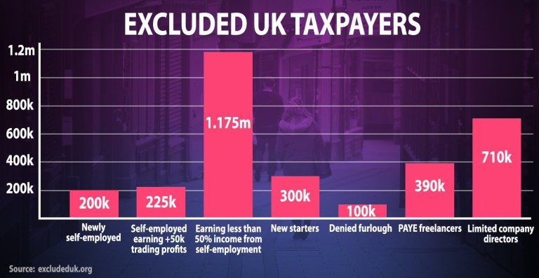 Exluded UK taxpayers bar chart graphic (Graphic: ExcludedUK.org/Metro.co.uk)
