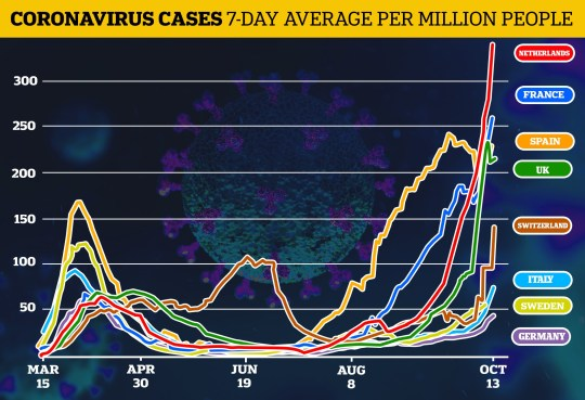 The graph shows how infections rates have shot up across Europe